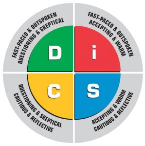 DiSC Profile Circular Model