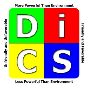 DiSC Model Perceptions