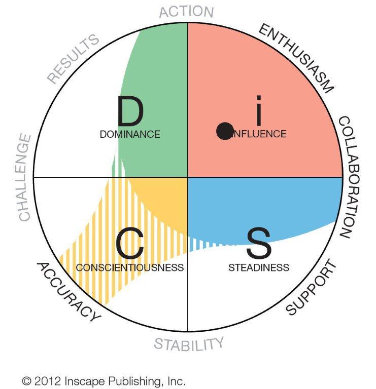 Adaptive Testing Graph - DiSC Profile